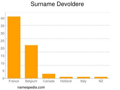 Surname Devoldere