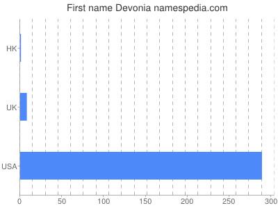 Given name Devonia