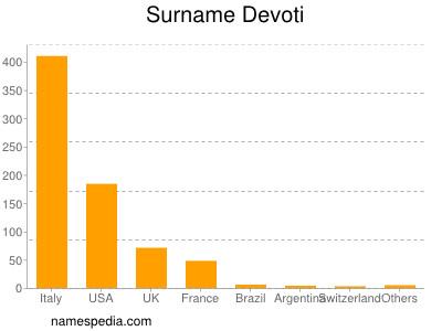 Surname Devoti