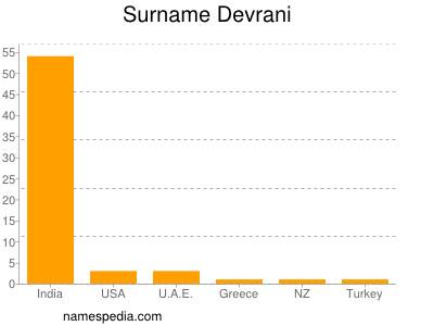 Surname Devrani