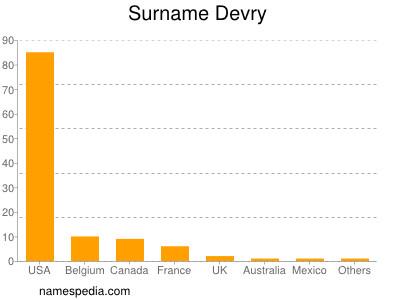 Surname Devry