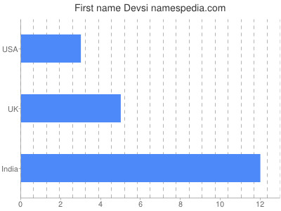 Given name Devsi