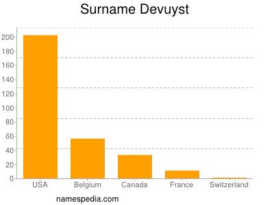 Surname Devuyst