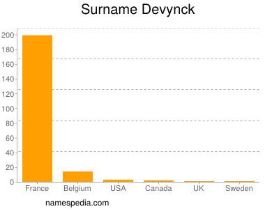 Surname Devynck