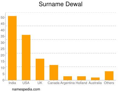 Surname Dewal
