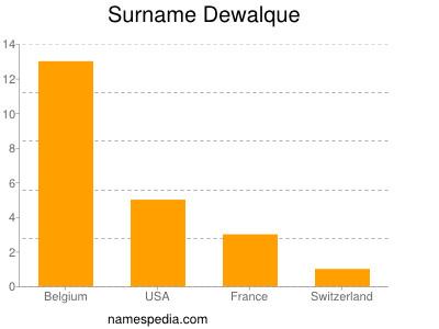 Surname Dewalque
