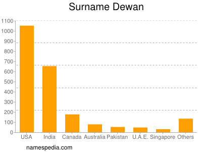 Surname Dewan