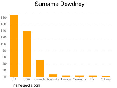Surname Dewdney