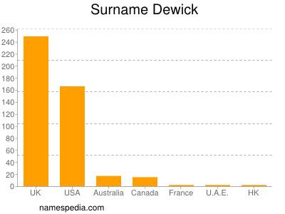 Surname Dewick