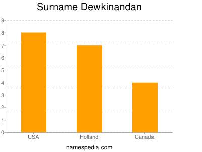 Surname Dewkinandan