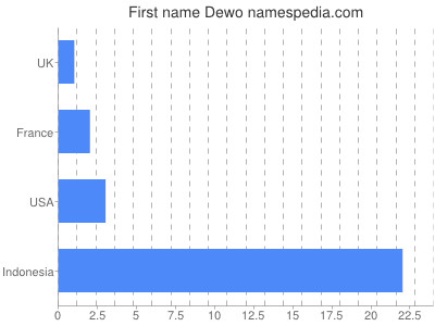 Given name Dewo