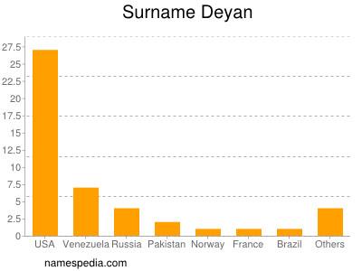 Surname Deyan