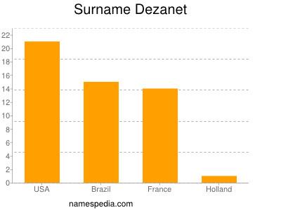 Surname Dezanet