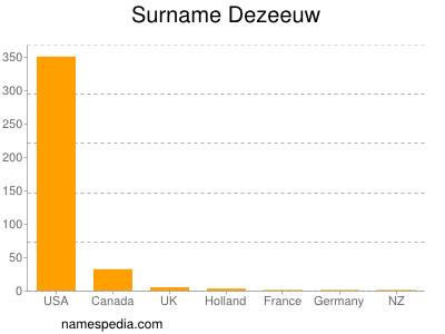 Surname Dezeeuw