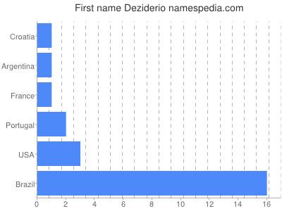 Given name Deziderio