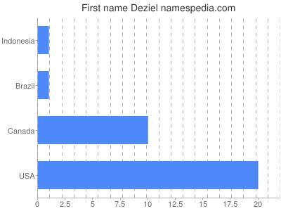 Given name Deziel