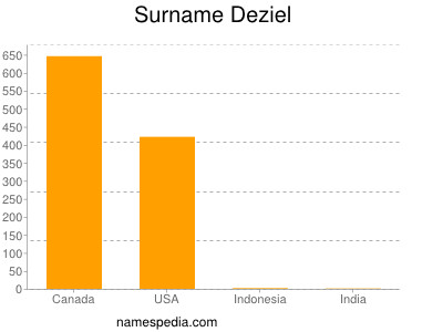 Surname Deziel