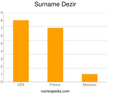 Surname Dezir