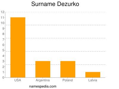 Surname Dezurko