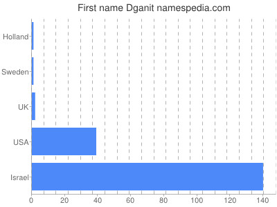 Given name Dganit