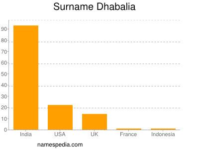Surname Dhabalia