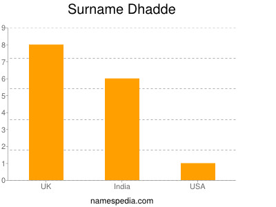 Surname Dhadde