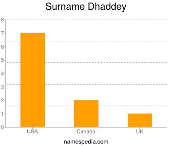 Surname Dhaddey