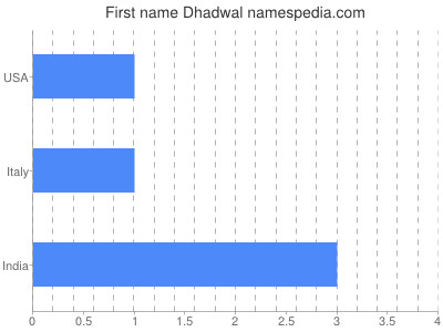 Given name Dhadwal