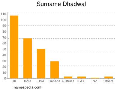 Surname Dhadwal