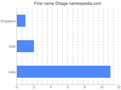 Given name Dhage