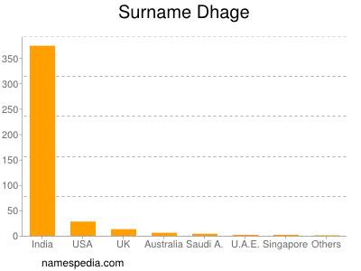 Surname Dhage