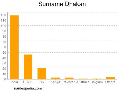 Surname Dhakan