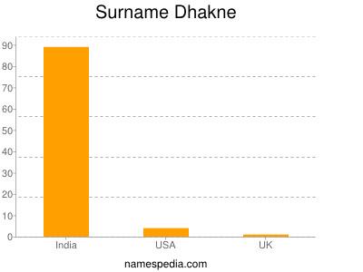 Surname Dhakne