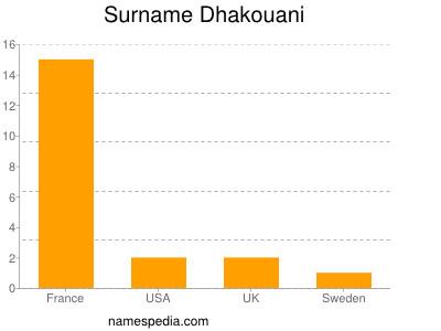 Surname Dhakouani