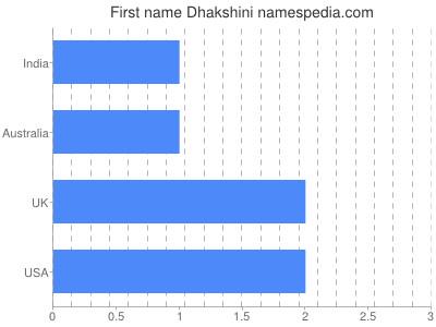 Given name Dhakshini