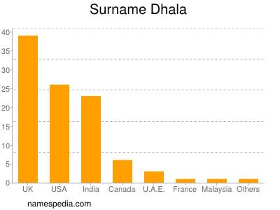Surname Dhala
