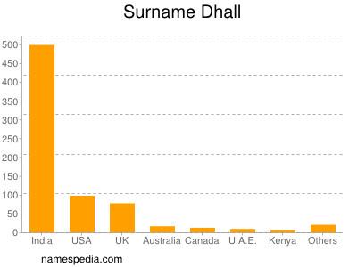 Surname Dhall