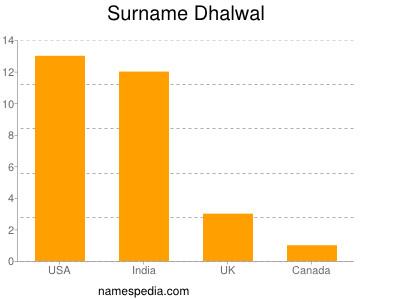 Surname Dhalwal