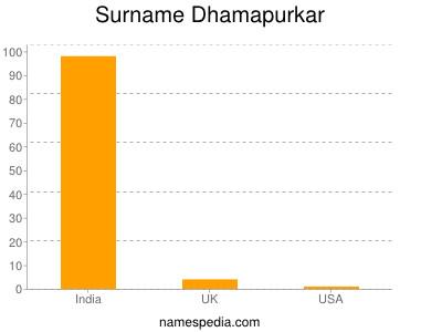 Surname Dhamapurkar