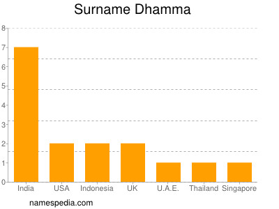 Surname Dhamma