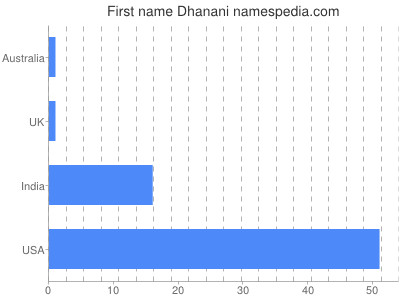 Given name Dhanani