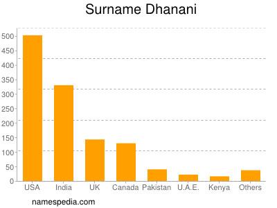 Surname Dhanani