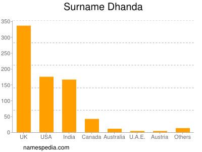Surname Dhanda