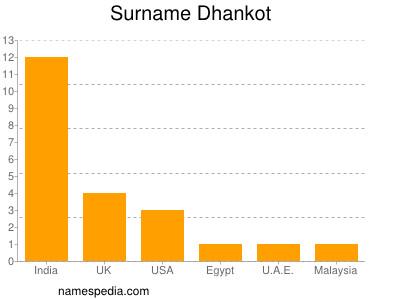 Surname Dhankot