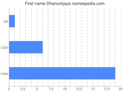 Given name Dhanumjaya