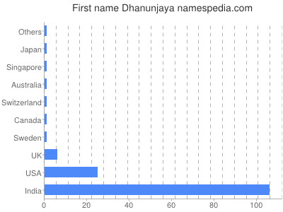 Given name Dhanunjaya