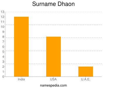 Surname Dhaon