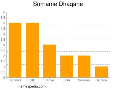 Surname Dhaqane