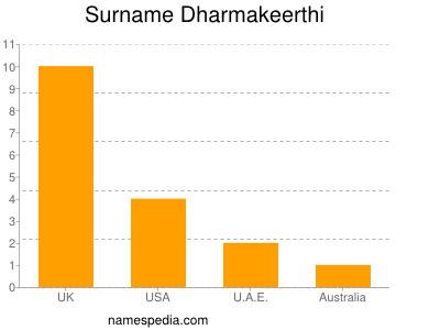 Surname Dharmakeerthi