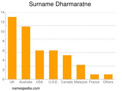 Surname Dharmaratne